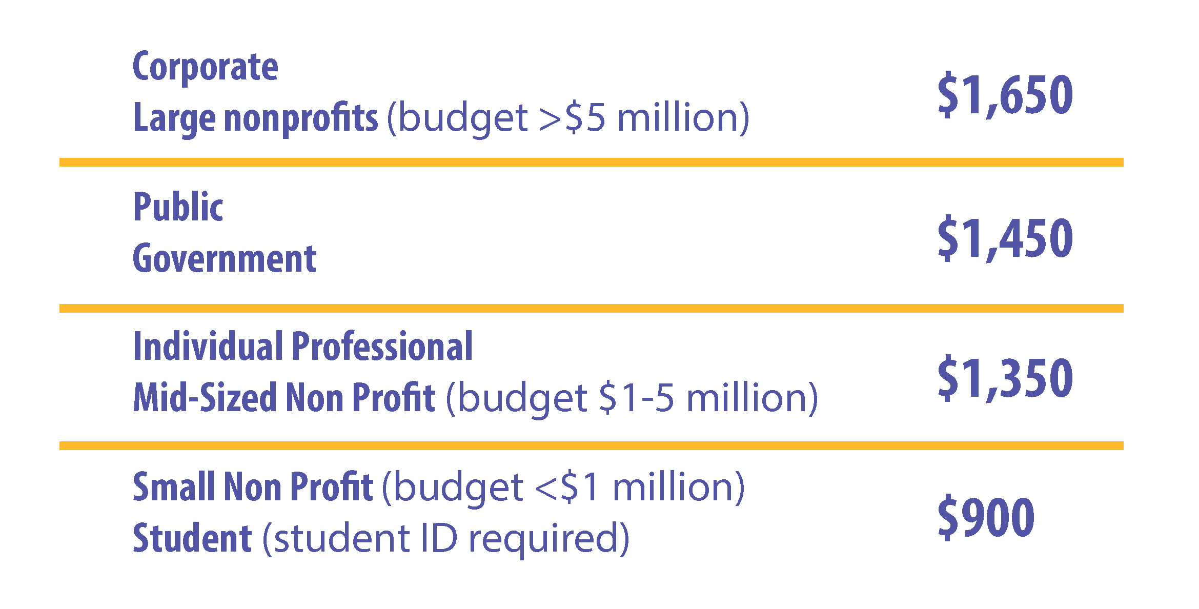 Course Pricing: Corporate or large nonprofit - $1,650, Public or government - $1,450, Independent Consultant or Mid-sized nonprofit - $1,350, Student or small non-profit - $900